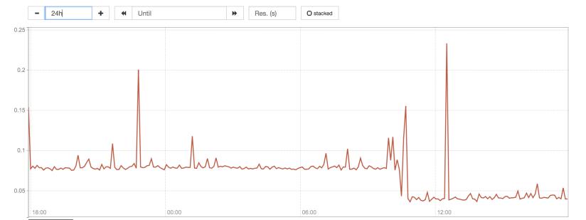 the scrape duration graph