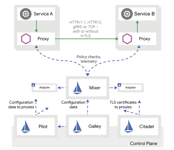 Istio Components Diagram