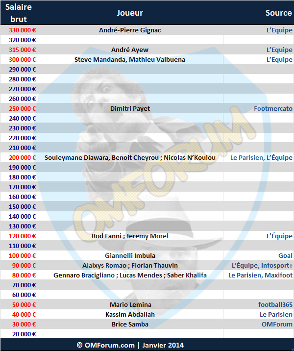 salaires-2013 Football Gignac Mandanda OM Payet salaires Thauvin Valbuena Ayew Cheyrou Diawara