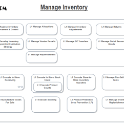 Inventory Management Model Diagram 2005 Chevy Impala Parts Arts Business Process Powered By Sparx Enterprise Architect Bpmn 1