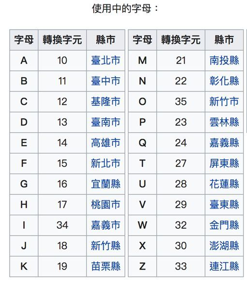 身分證A→Z「獨缺一字母」 網揭絕版44年秘密:真正尊絕不凡天龍人 - 爆新聞