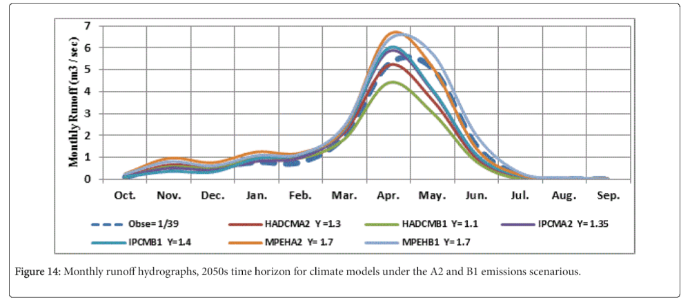 medium resolution of climatology weather monthly runoff hydrographs 2050s time horizon