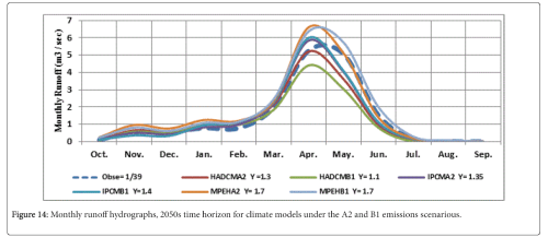 small resolution of climatology weather monthly runoff hydrographs 2050s time horizon