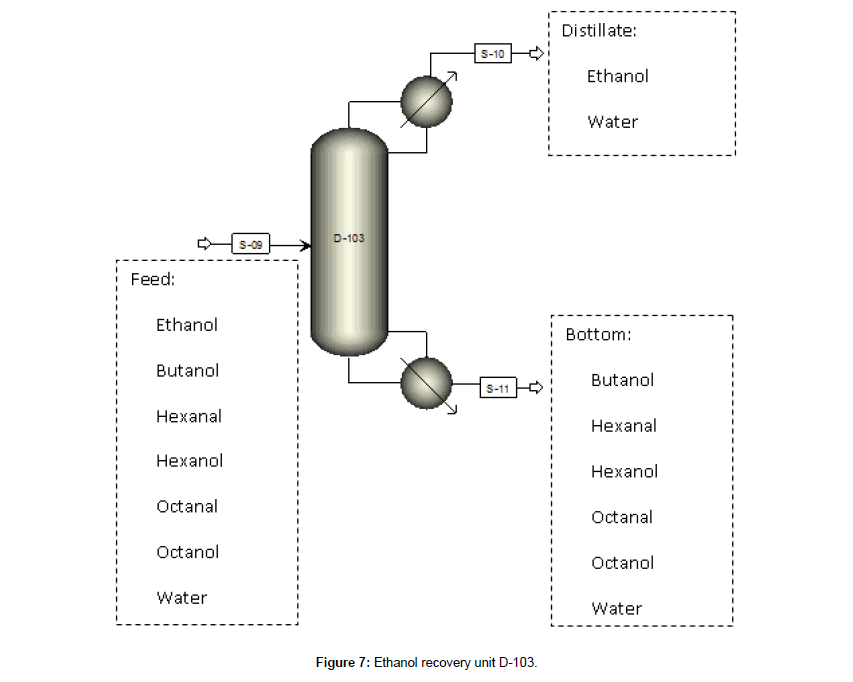 Conceptual Design of a Separation Process for Higher