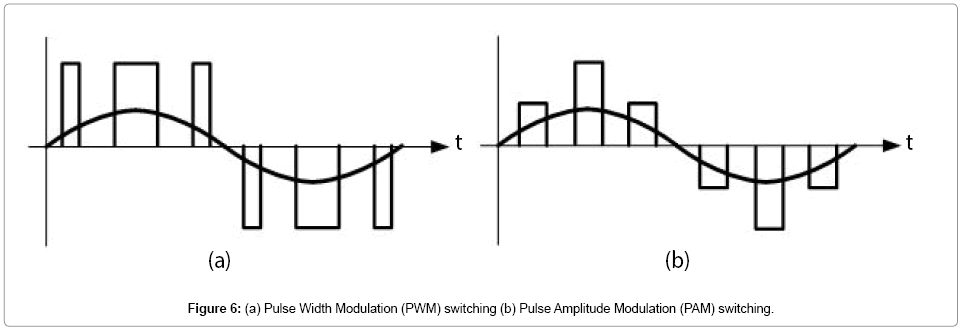 pulse width modulation 8211 what is it