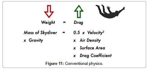 aeronautics-aerospace-engineering-Conventional-physics