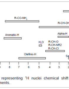 Analytical bioanalytical techniques chart nuclei chemical also structural elucidation of small organic molecules by   and rh omicsonline