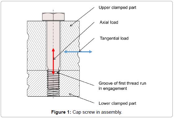 Optimal Design of Cap Screw Thread Runout for Transversal