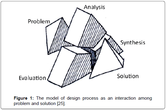architectural-engineering-technology-the-model-design
