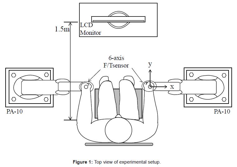 bioengineering-biomedical-science-view-experimental-setup