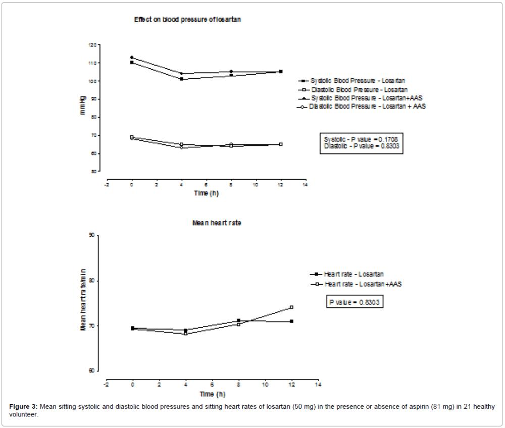 medium resolution of bioequivalence bioavailability mean sitting systolic diastolic