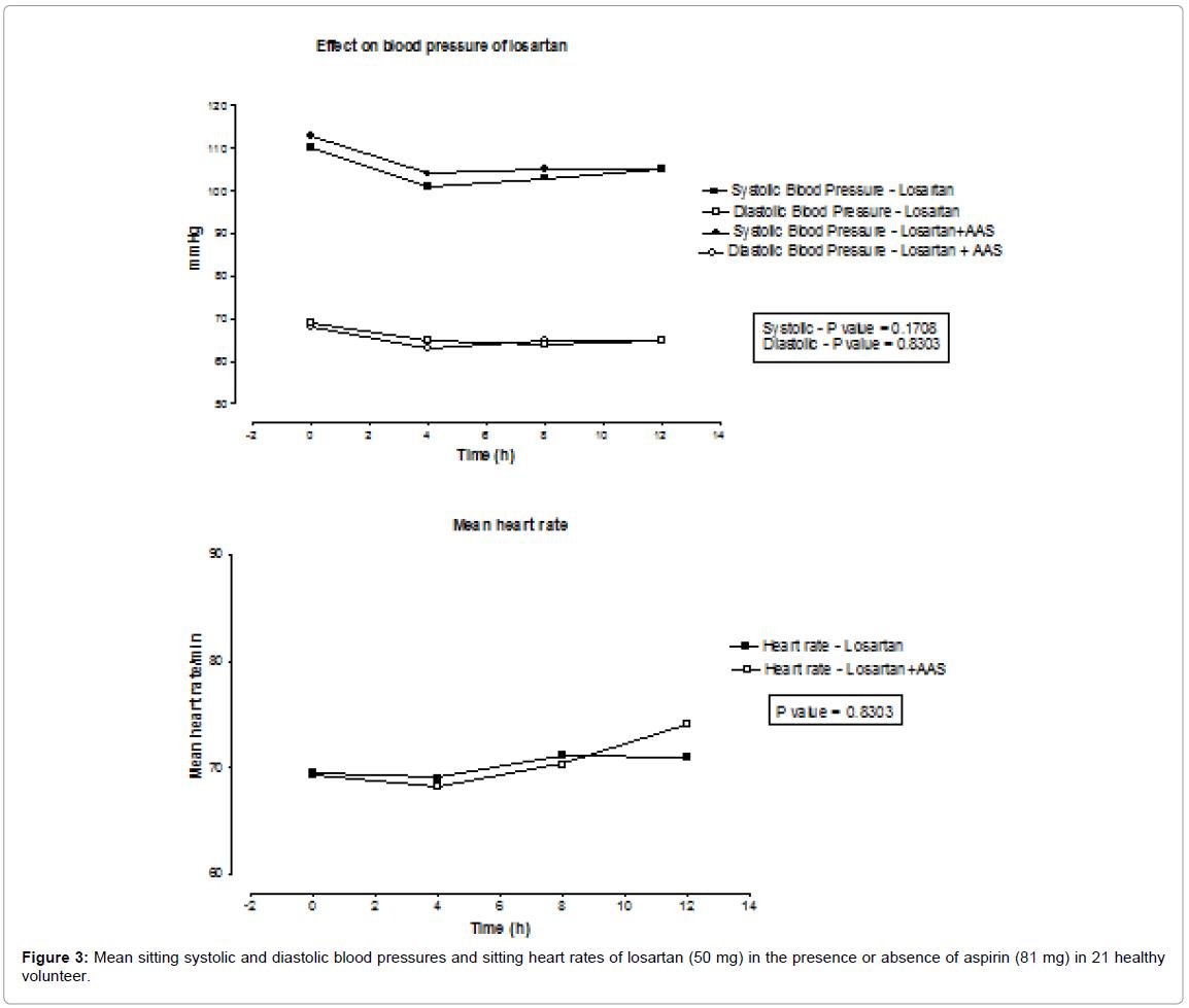 hight resolution of bioequivalence bioavailability mean sitting systolic diastolic