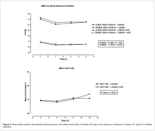 small resolution of bioequivalence bioavailability mean sitting systolic diastolic