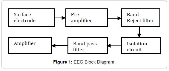 biosensors-bioelectronics-eeg-block-diagram