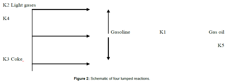 chemical-engineering-process-technology-Schematic-lumped