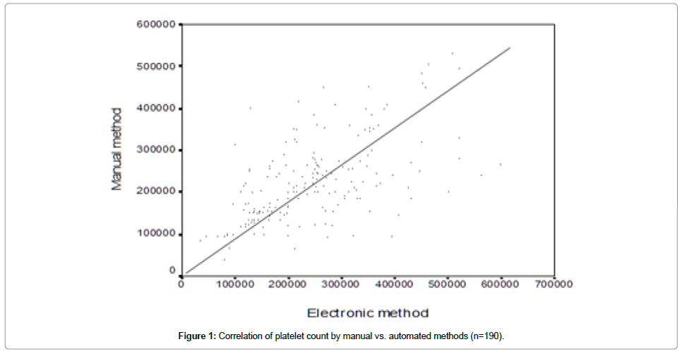 Automated Versus Manual Platelet Count in Aden