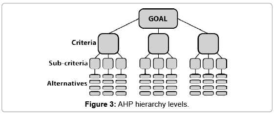 defense-management-AHP-hierarchy