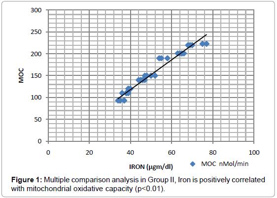diabetes-metabolism-multiple-comparison