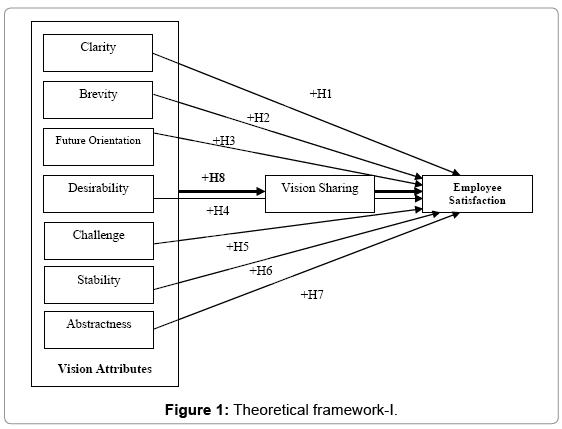 economics-and-management-sciences-Theoretical-framework
