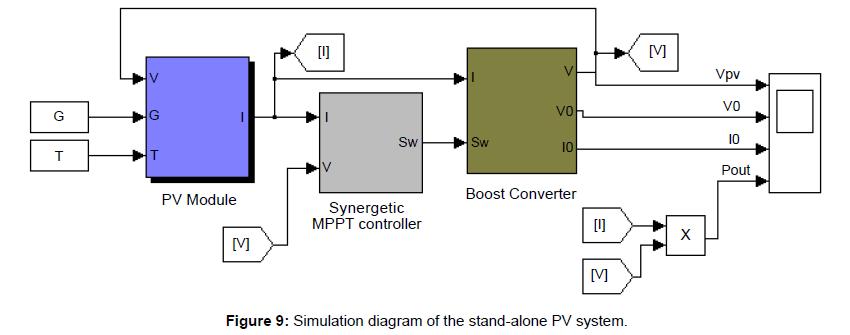 Variable Duty Cycle Circuit Diagram Tradeoficcom