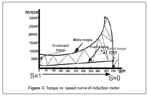 electrical-electronic-systems-speed-curve