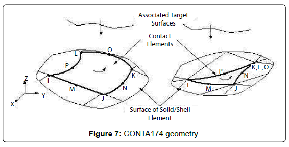Design, Analysis and Comparison between the Conventional