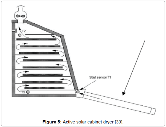 food-processing-technology-Active-solar-cabinet