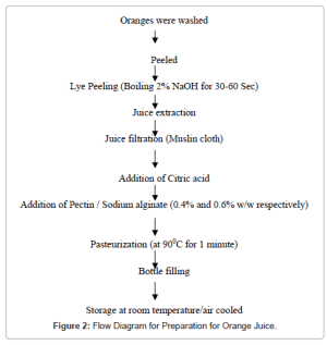 Effect of Different Concentration of Orange Juice on