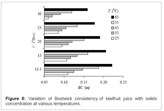 Rheological Models of Kiwifruit Juice for Processing