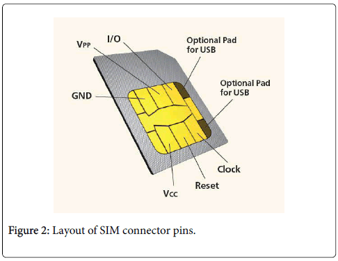 sim card reader circuit diagram lutron grx tvi wiring forensic importance of cards as a digital evidence omics figure 2 layout connector pins