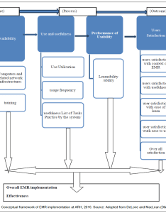 Health medical informatics conceptual framework also evaluation of electronic record implementation from userand rh omicsonline