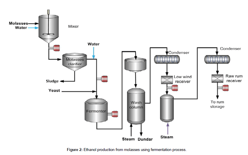 industrial-chemistry-fermentation-process