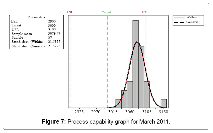 industrial-engineering-process-probability-graph