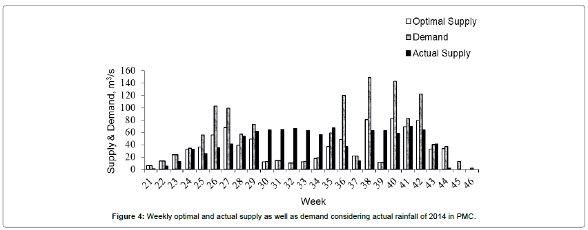 Allocation of Canal Water Optimally Employing OPTALL Model
