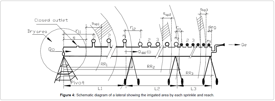 irrigation-drainage-systems-schematic-lateral