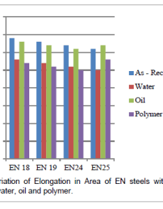 Material sciences engineering oil also evaluation of mechanical properties medium carbon low alloy rh omicsonline