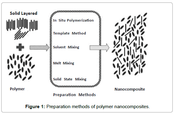 Overview on in Polymer-Nano Clay Composite Paper Coating