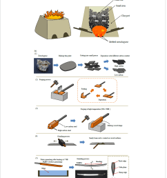 material sciences engineering schematic illustrations [ 1158 x 1445 Pixel ]
