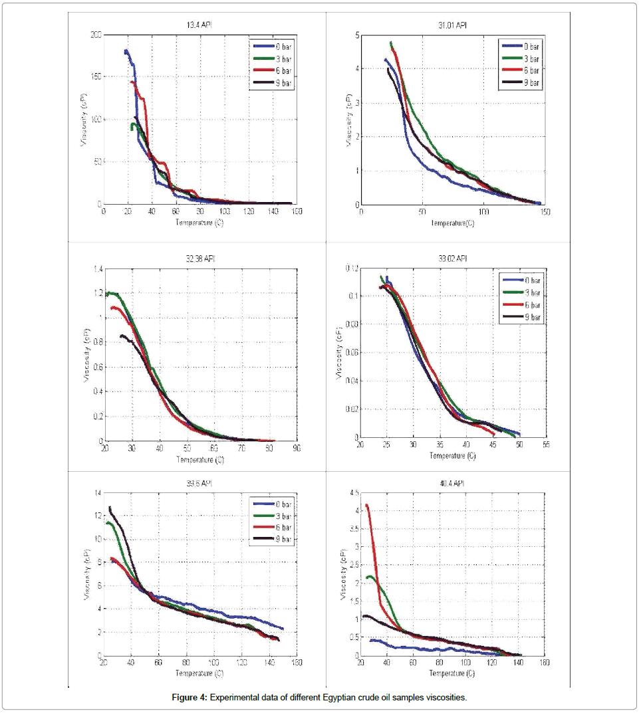 medium resolution of vapor pressure of crude oil chart photos