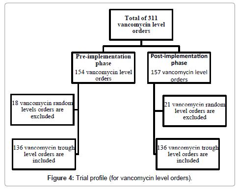 pharmacovigilance-vancomycin-level