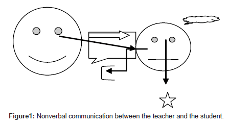 veterinary-science-technology-Nonverbal-communication