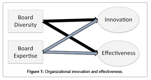 business-and-financial-affairs-effectiveness