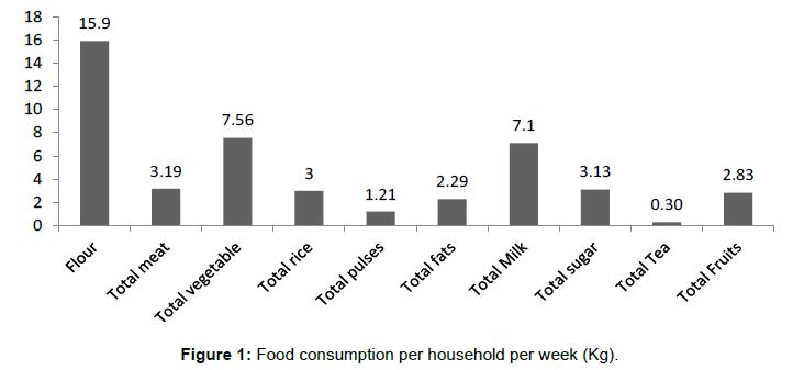 business-economics-consumption-household-week