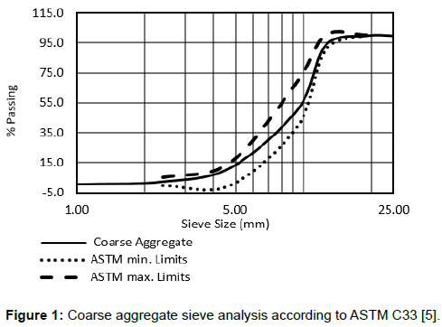 Mechanical Behavior of High Strength Concrete Reinforced