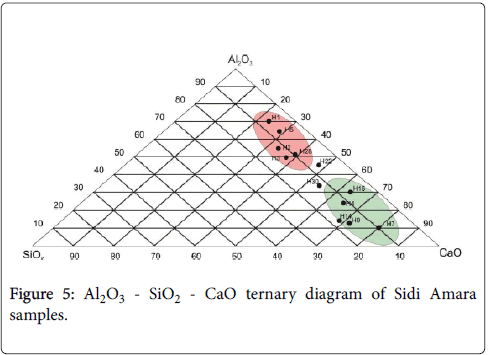 earth-science-climatic-change-ternary-diagram