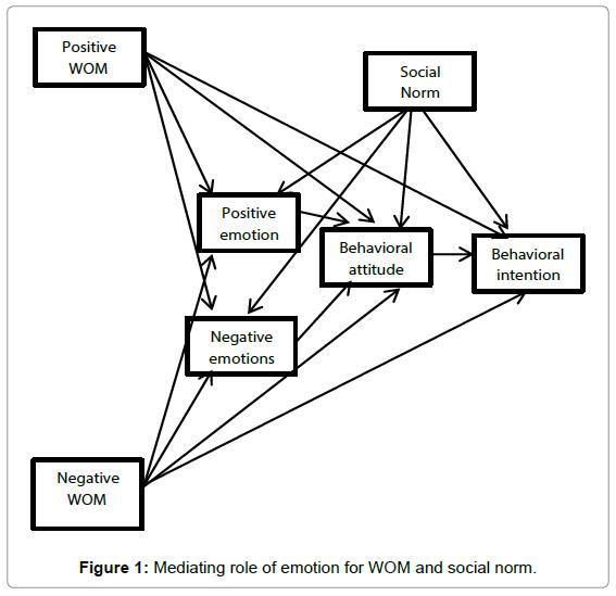 economics-management-sciences-mediating-role-emotion