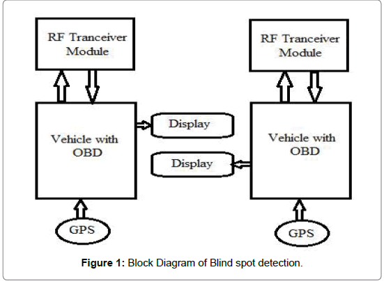 electrical-electronic-systems-Blind-spot