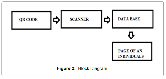 electrical-electronic-systems-block-diagram