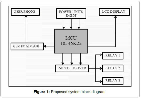 electrical-electronic-systems-system-block-diagram