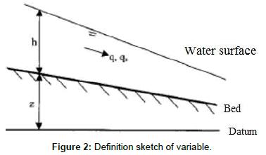 fluid-mechanics-definition-sketch-variable